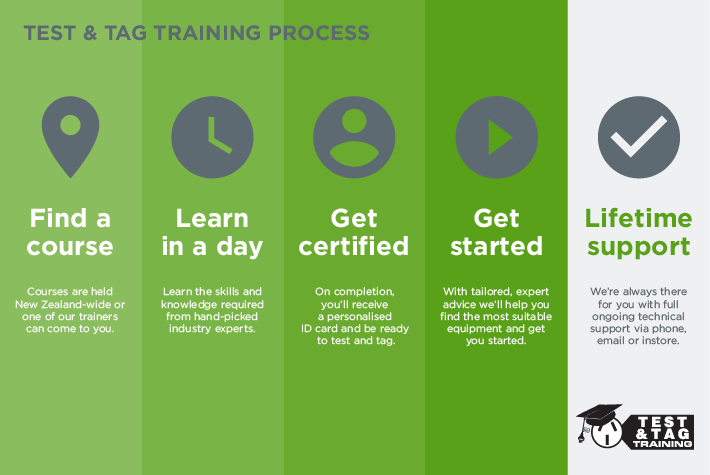 Test and Tag Training Process